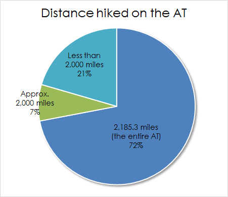Distance hiked