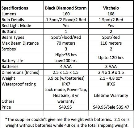 Headlamp Specs comparison.
