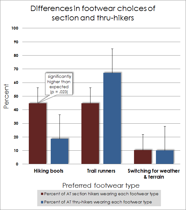 Section v Thru Pref Footwear 3