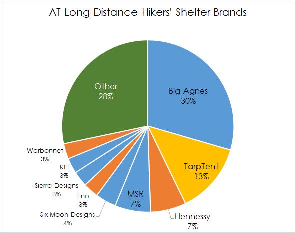 Shelter brand pie chart