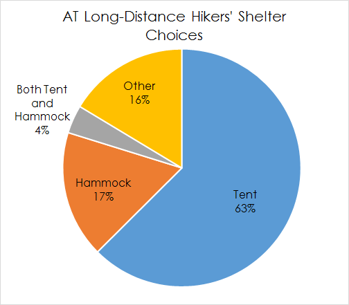 Shelter type pie chart