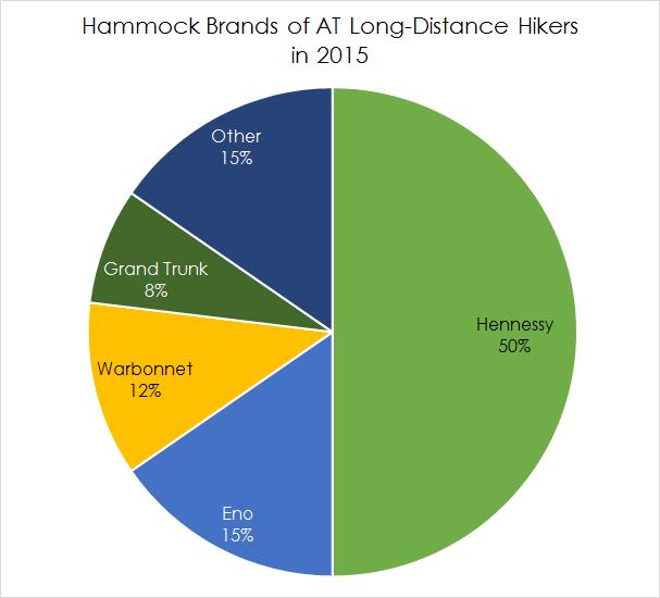 Hammock Brands Pie Chart