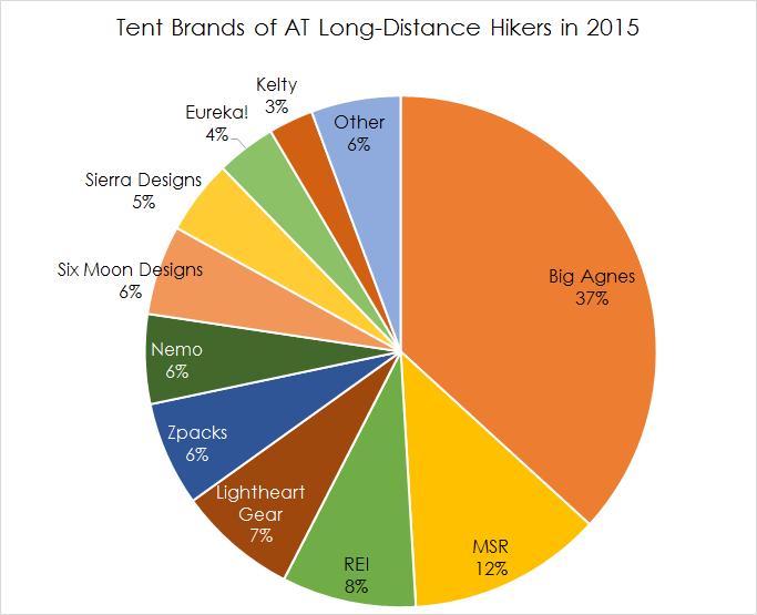 Tent Brands Pie Chart