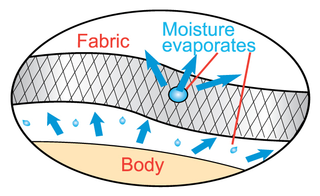 Wicking fabrics pull moisture away from your skin to the outside of the garment, where it can effectively evaporate into the atmosphere. Image courtesy of Krowmark.com.
