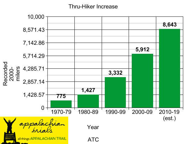 thru hiker estimate graph
