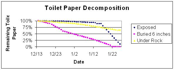 Toilet Paper Decomposition Graph