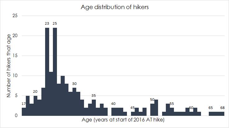 graph-age