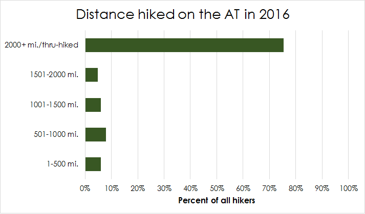 graph-distance-hiked