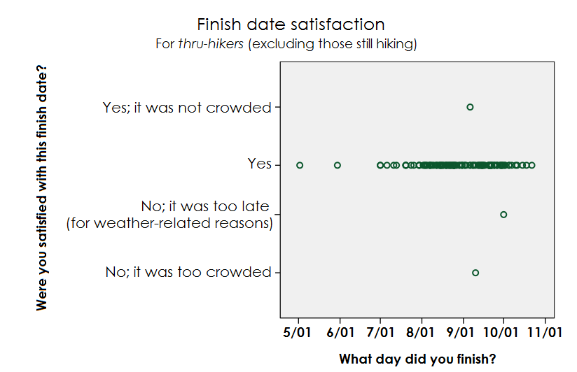 graph-finish-date-satisfaction-thru-hikers-2