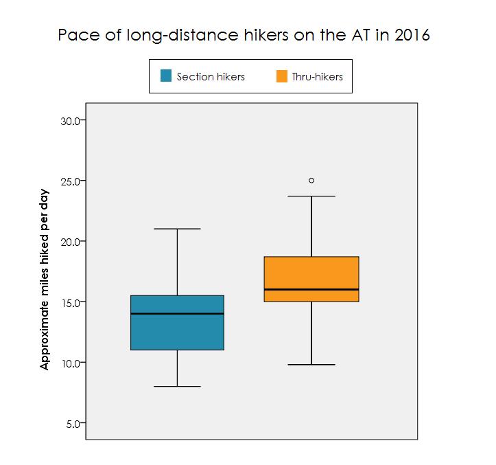 graph-miles-per-day