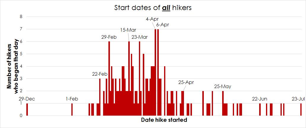 graph-start-date-2