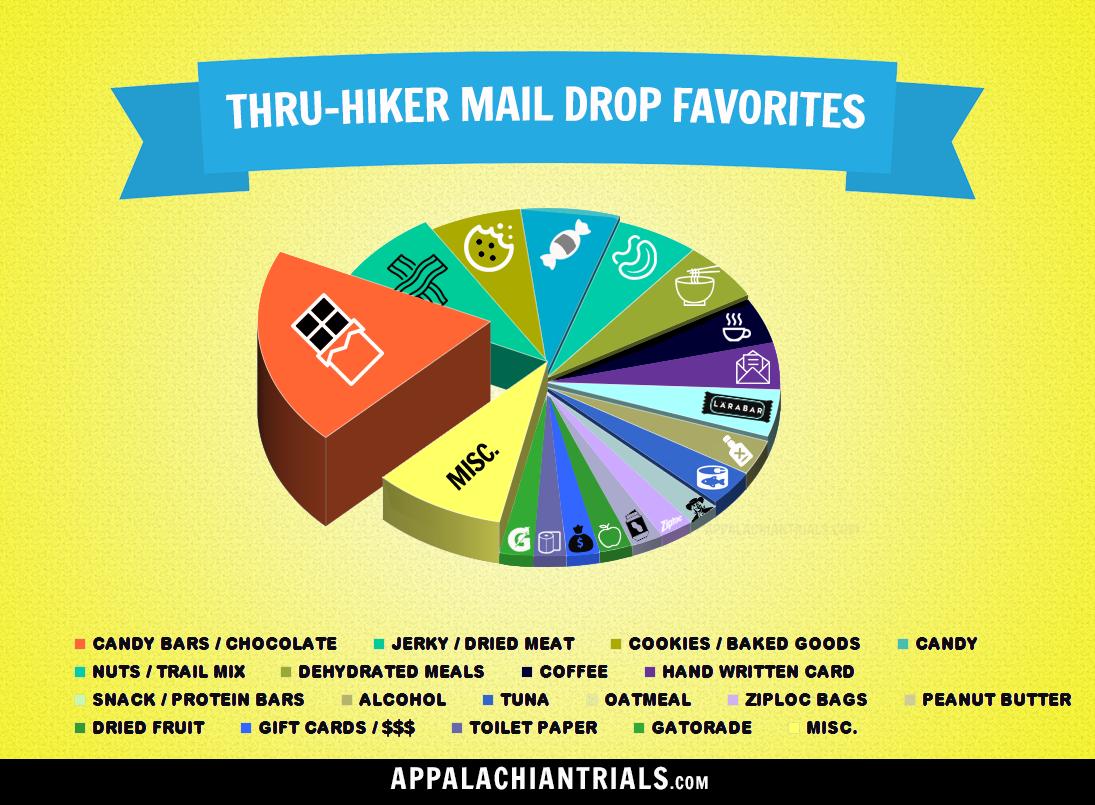 thru-hiker-mail-drop-favorites