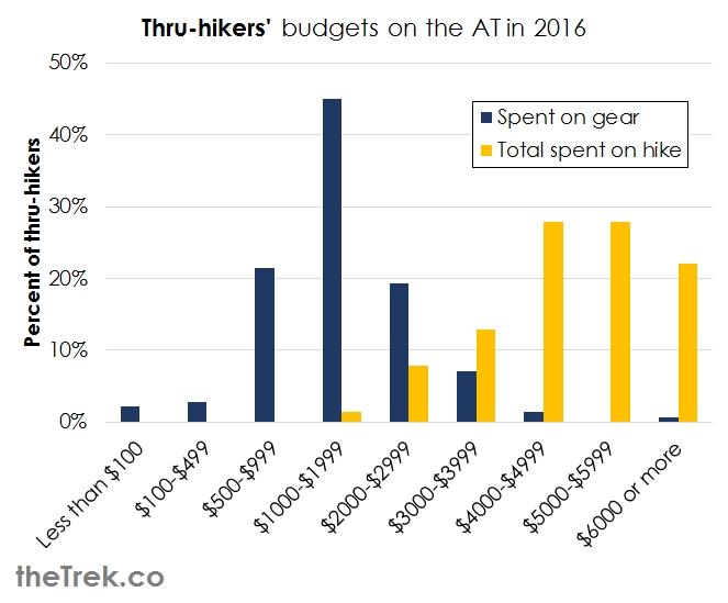 graph-budget