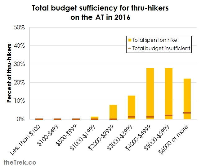 graph-total-budget-insufficient