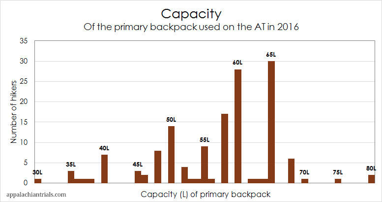 thru-hiker backpack capacity graph