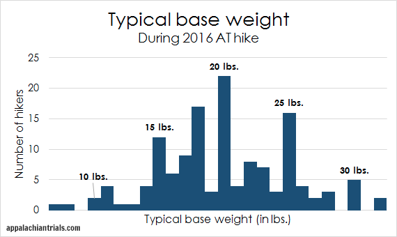 typical base weight graph