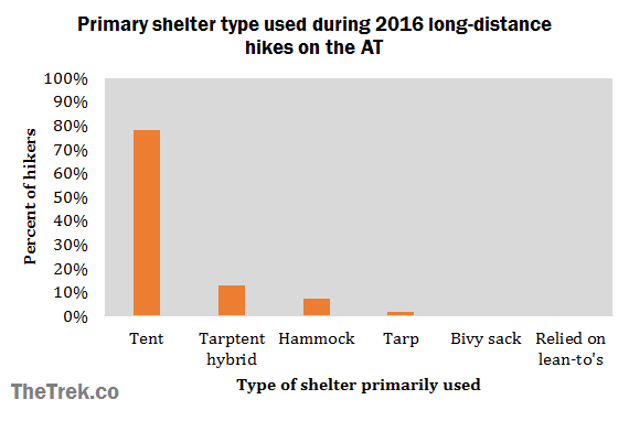 graph-primary-shelter-type