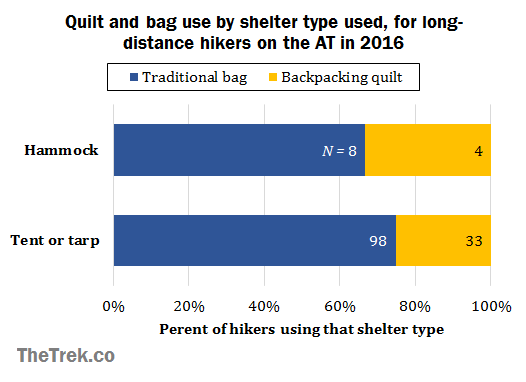 graph-bag-v-quilt-by-shelter-type