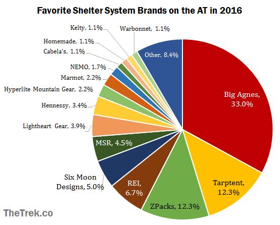 graph-brands