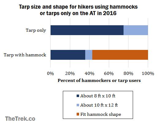 graph-tarp-size-comparison