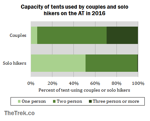 graph-tent-size-comparison  sc 1 st  The Trek & The Top Tents and Hammocks on the Appalachian Trail: 2016 Thru ...