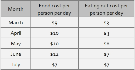 food-costs-per-month