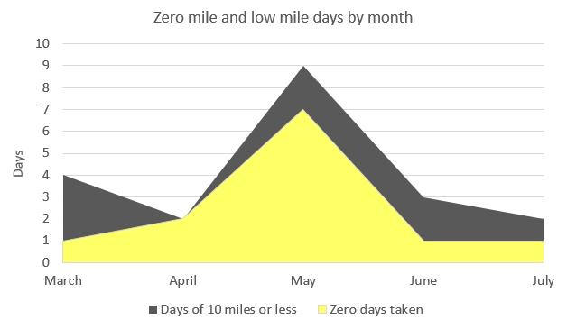 low-miles-zero-miles
