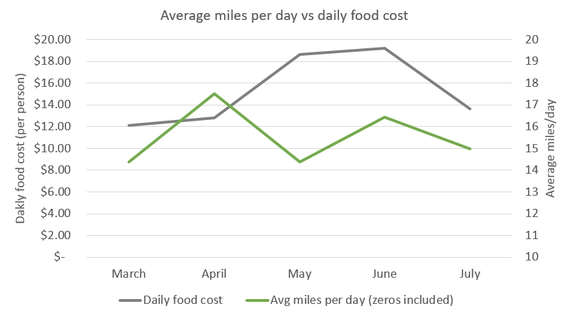 miles-versus-food-cost