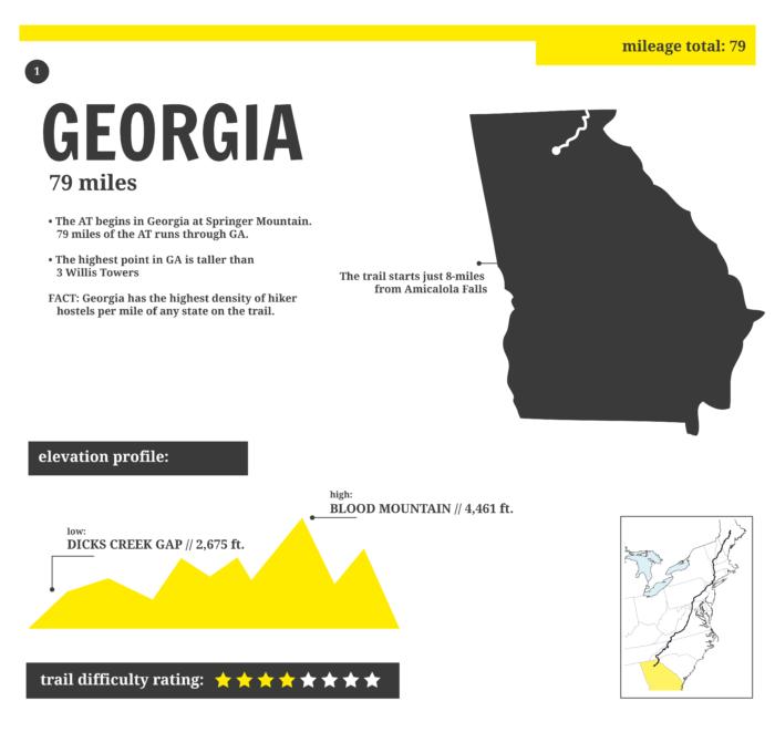 Appalachian Trail In Georgia Map.Appalachian Trail State Profile Georgia The Trek