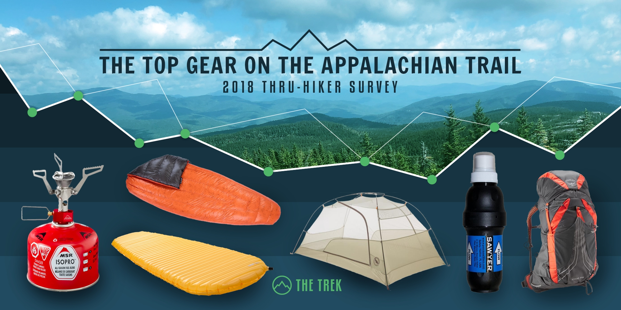 The Top Gear on the Appalachian Trail: Results from the 2018 AT Thru-Hiker Survey