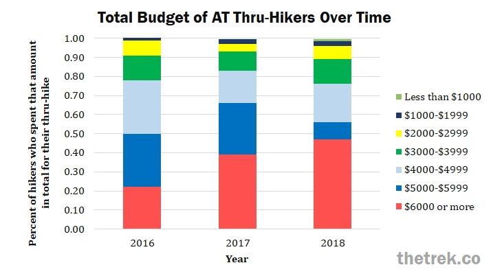 BudgetOverTime18