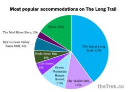 long trail accomodations : hotels