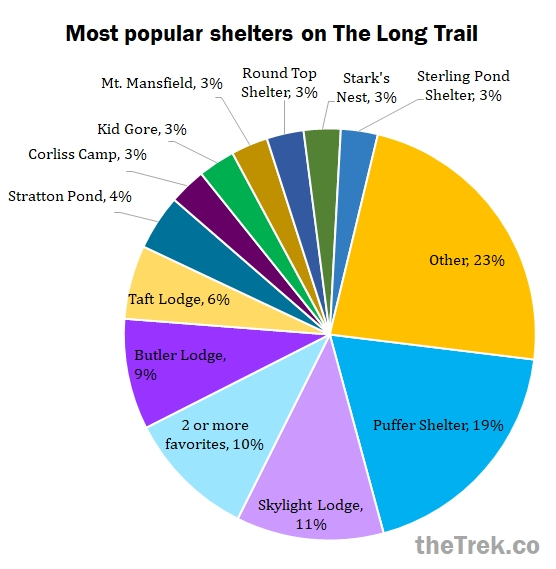Long Trail Popular Shelters