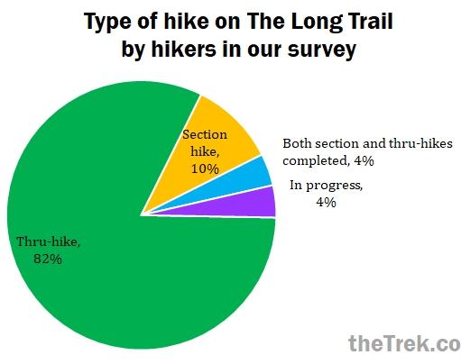 long trail thru-hike or section hike