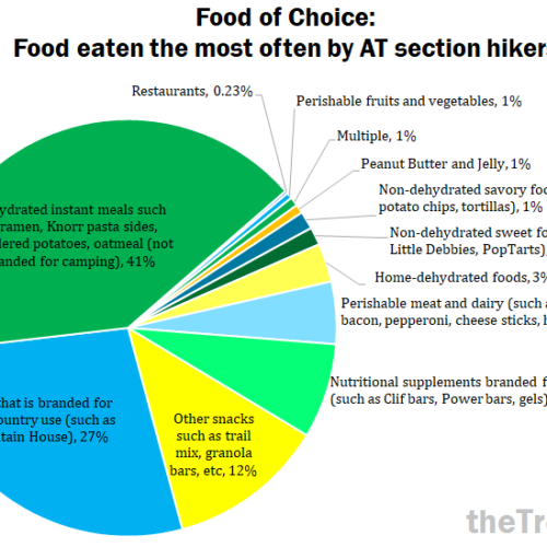 Trail Food of Choice